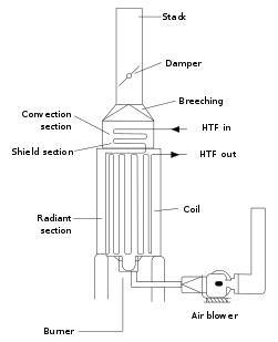 ساختار کوره صنعتی