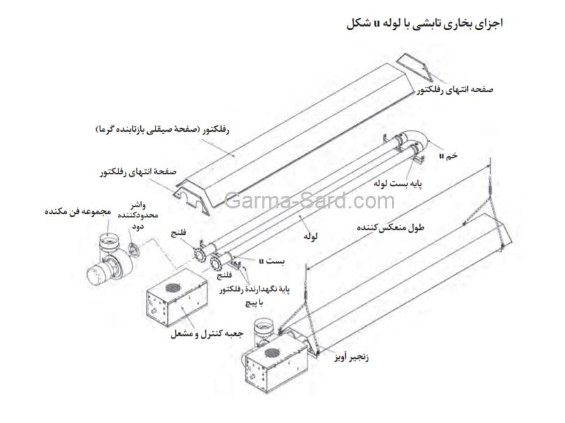 اجزای سیستم گرماتاب